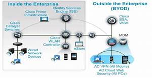 Cisco Certified 802 11ac Wireless Technology  Consulting Firm