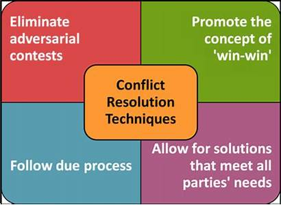 Conflict Resolution Justice Mediation Workplace Restorative Techniques