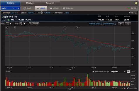 optionshouse review stockbrokerscom