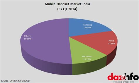 one mobile market samsung shipped 6 2 million smartphones in india in