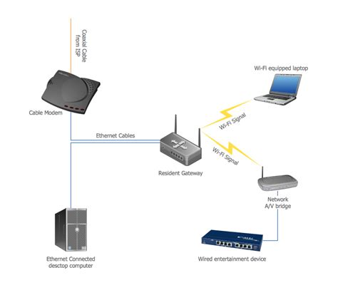 Local Area Network Lan Computer Examples