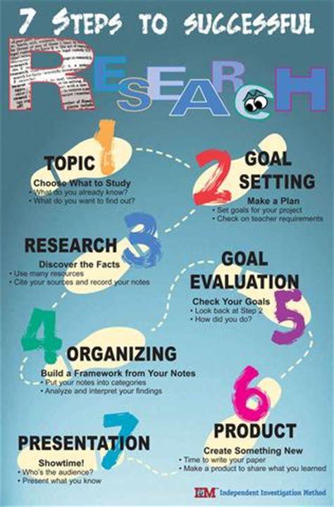Iim Research — 7 Steps Poster