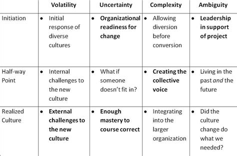 vuca table leadership