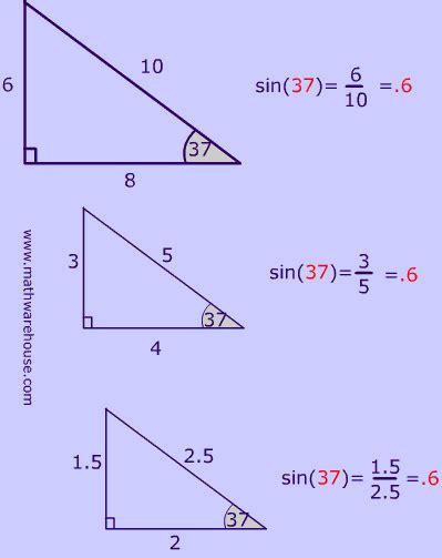 Math Geometry Diagram by Diagram Of Sine Ratios Gre Math Sat Math Trigonometry