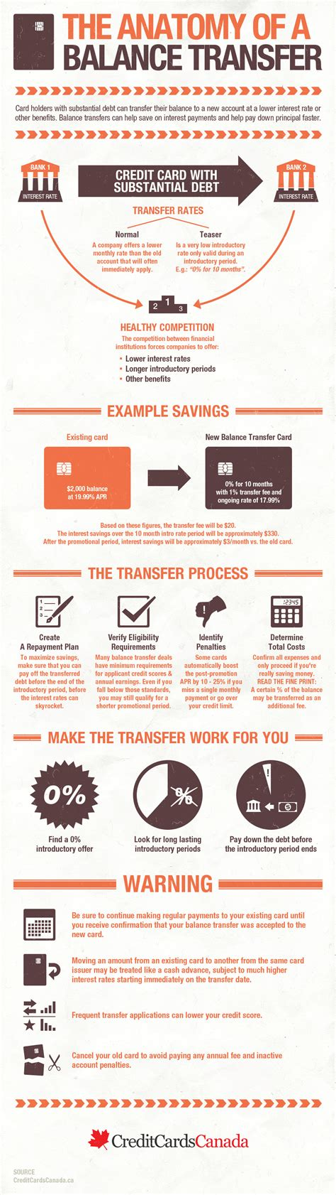 If you need help consolidating debt or getting a lower interest rate, you might consider a balance transfer. The Anatomy of a Balance Transfer | Infographic, Finance, Personal finance