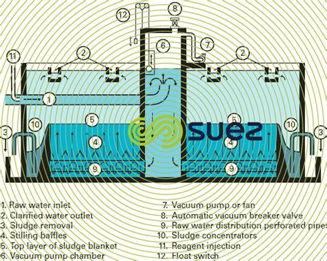 sludge blanket settling tanks degremont