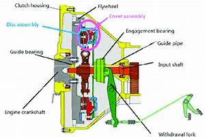 Structure Of The Clutch And The Operation System