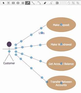 Creating A Bank Atm Use Case Diagram