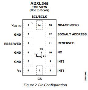Components Datasheet For Sunfounder Adxl Can
