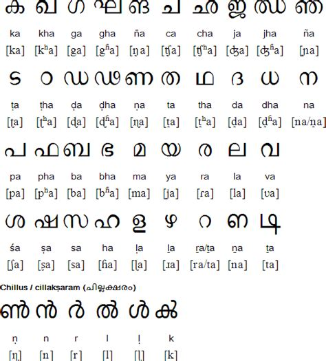 worksheet meaning  malayalam breadandhearth