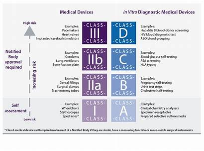 Ivdr Regulation Classification Examples Regulatory Healthcare Mhra