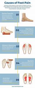 85 Best Heel Pain  U0026 How To Stop It Images On Pinterest