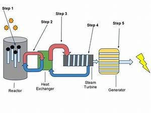 Nuclear Energy Explained