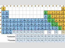 Periodic TrendsIonization Energy