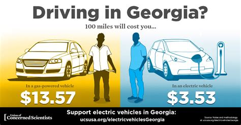 Which Is Cheaper? Driving 100 Miles On Electricity Or Gas?