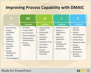 dmaic template ppt best template idea With dmaic template ppt