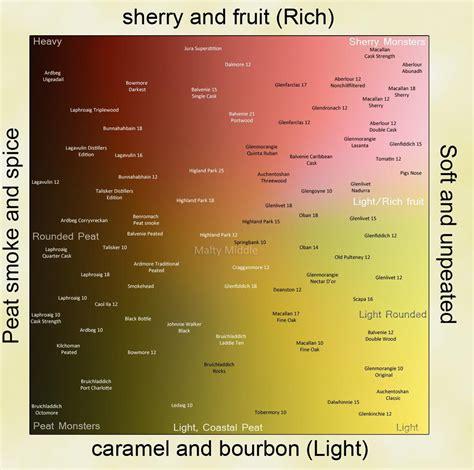 scotch map google search spirits resources whisky tasting malt whisky whiskey  whisky