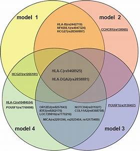 quadruple venn diagram pone 0023089 g002 psoriasis regression analysis of mhc