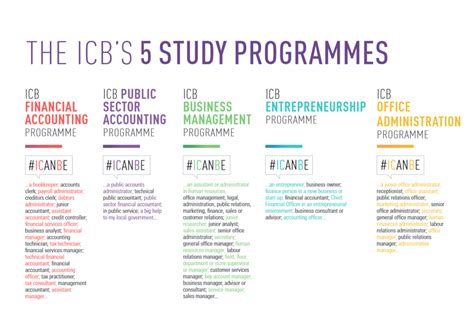 ICB Courses - Start Your ICB Course Today