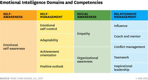 Emotional Intelligence Has 12 Elements Which Do You Need