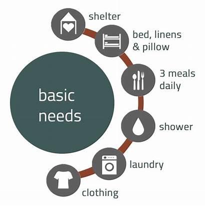 Needs Basic Housing Emergency Programs