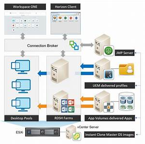 How Does Jmp Work  - Mastering Vmware Horizon 7 8
