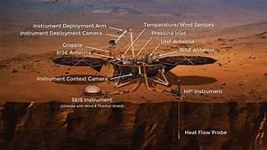 Summary   Instruments – NASA's InSight Mars Lander