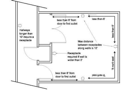 Receptacle Wiring Diagram For Bedroom by Step 3 Locate And Install The Electrical Outlet Boxes