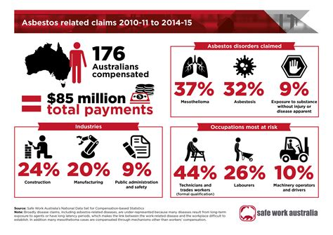 infographic asbestos related claims safe work australia