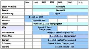 Bundesanzeiger Rechnung : kooptech spreading inspiration for change page 3 ~ Themetempest.com Abrechnung