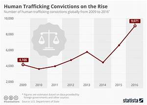 Chart: Human Trafficking Convictions on the Rise | Statista