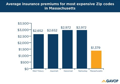 What are the cheapest term insurances for your age? Home insurance rates in Massachusetts vary by $2,173 between the cheapest and most expensive ...