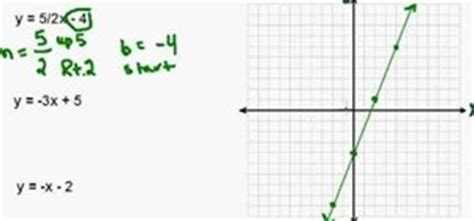 Slope Non Exles by Linear Equation In Slope Intercept Form Exles
