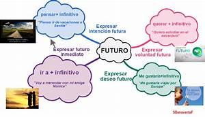 Diagrama Para Aprender A Comunicar Planes Y Deseos Futuros