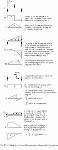Shear Force And Bending Moment Diagrams  This Website