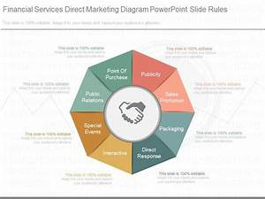 Innovative Financial Services Direct Marketing Diagram