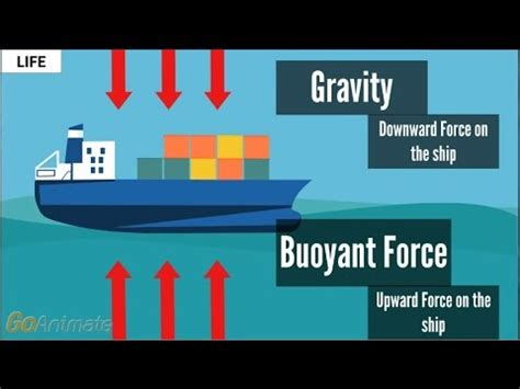 What Makes A Boat Float why do boat floats 1 minute animated