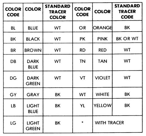 Ford Oxygen Sensor Wiring Color Code by Use This Wire Color Code Chart To Help You Identify The