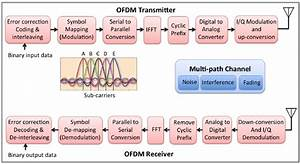Ofdm Transceiver Block Diagram