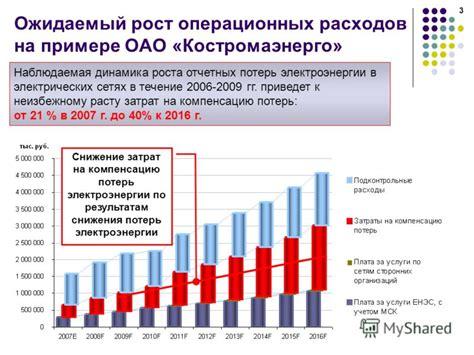 Мероприятия по снижению потерь электроэнергии Экономика