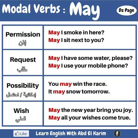 The modal verbs in english grammar are can, could, may, might, must, need not, shall/will, should/ought to. Modal Verbs - MAY and MIGHT - Materials For Learning English