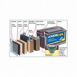 Batterie Exide Gel : solar gel exide lead battery 12v 155 ah c100 solarenergy shop ~ Medecine-chirurgie-esthetiques.com Avis de Voitures