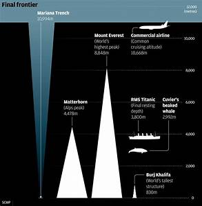MARIANA TRENCH: The Deepest Part of the Ocean | Passnownow.com