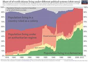 Democracy - Our World in Data