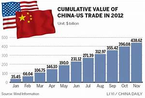 US surpasses EU as biggest buyer of Chinese exports[1 ...