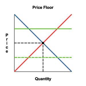 prix plancher prix plafond qwika price floor