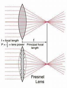 Lentille De Fresnel : fichier lentille de wikip dia ~ Medecine-chirurgie-esthetiques.com Avis de Voitures
