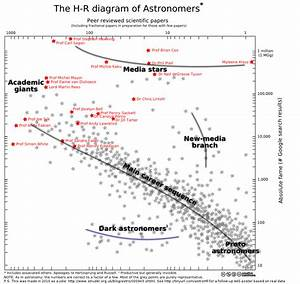 The Astrodyke  Astronomer H