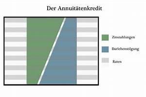 Rate Berechnen Formel : restschuld berechnen infos mehr ~ Themetempest.com Abrechnung