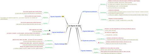 carte heuristique figures de style